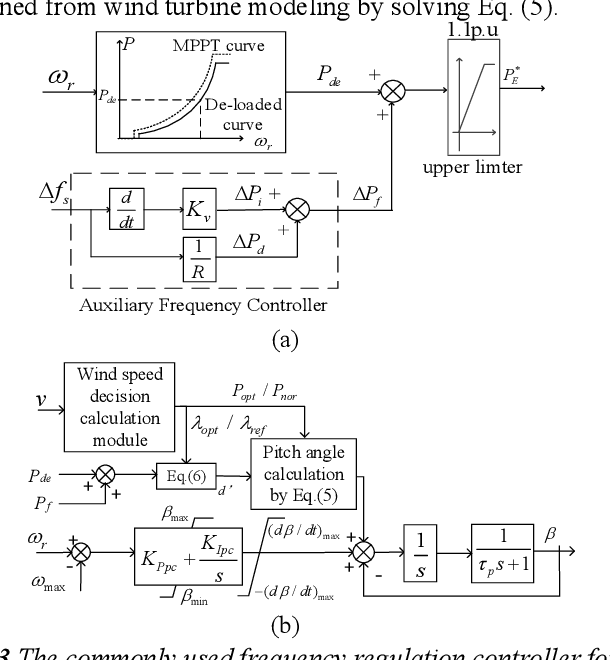Figure 3 for Frequency support Scheme based on parametrized power curve for de-loaded Wind Turbine under various wind speed