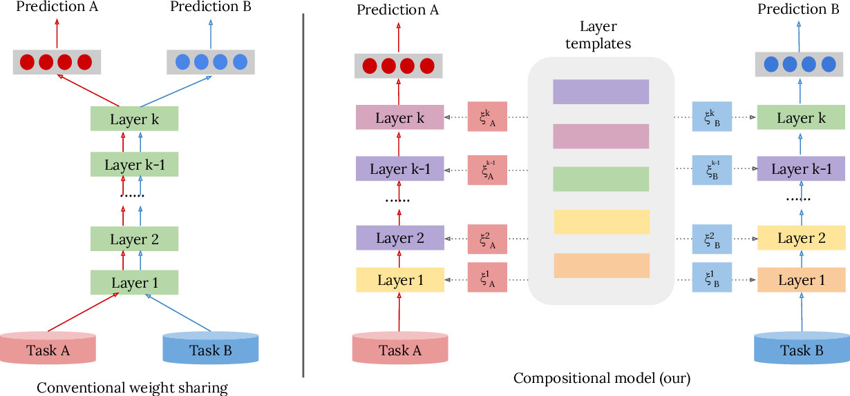 Figure 1 for Compositional Models: Multi-Task Learning and Knowledge Transfer with Modular Networks