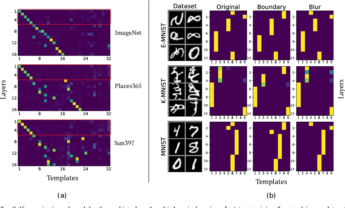 Figure 2 for Compositional Models: Multi-Task Learning and Knowledge Transfer with Modular Networks