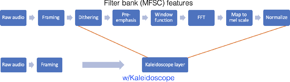 Figure 3 for Kaleidoscope: An Efficient, Learnable Representation For All Structured Linear Maps