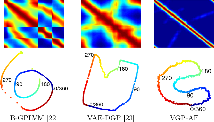 Figure 3 for Variational Gaussian Process Auto-Encoder for Ordinal Prediction of Facial Action Units