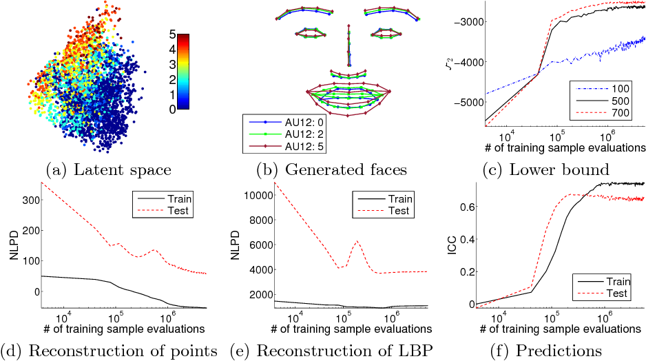 Figure 4 for Variational Gaussian Process Auto-Encoder for Ordinal Prediction of Facial Action Units