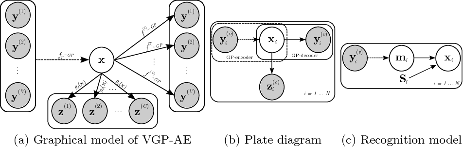 Figure 1 for Variational Gaussian Process Auto-Encoder for Ordinal Prediction of Facial Action Units