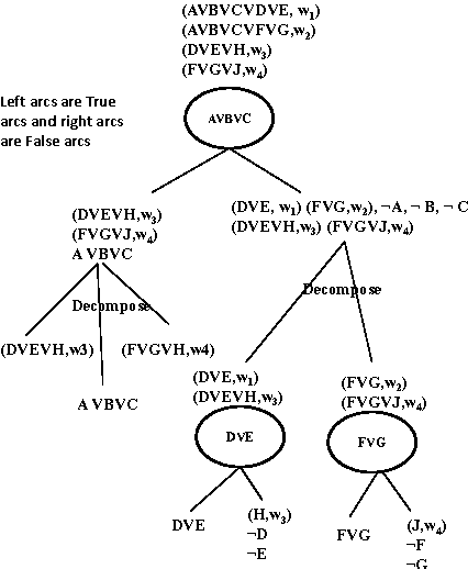 Figure 3 for Formula-Based Probabilistic Inference
