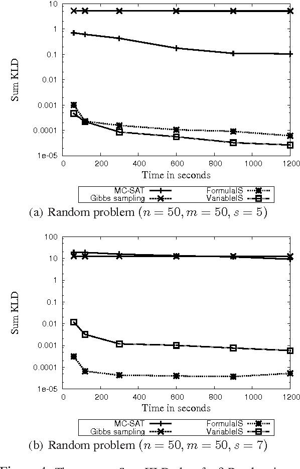 Figure 4 for Formula-Based Probabilistic Inference