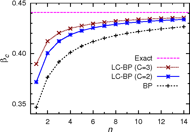 Figure 3 for Loop-corrected belief propagation for lattice spin models