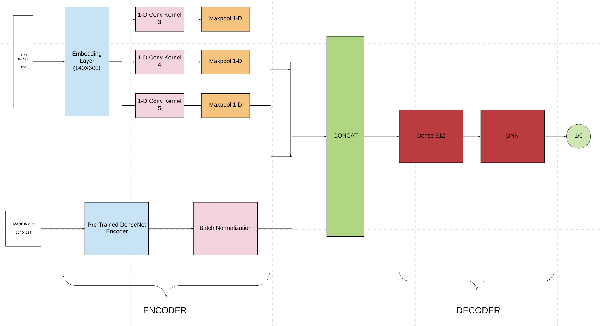 Figure 1 for Medical Multimodal Classifiers Under Scarce Data Condition