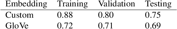 Figure 4 for Medical Multimodal Classifiers Under Scarce Data Condition