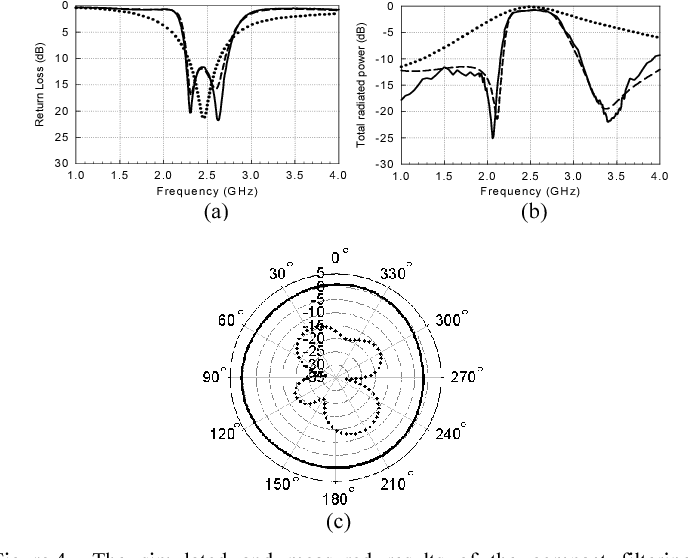 Compact Multi Function Antennas Designed Using Filter Synthesis