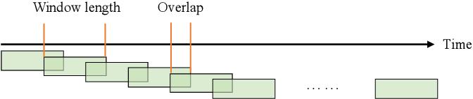 Figure 2 for A Novel Multi-scale Dilated 3D CNN for Epileptic Seizure Prediction