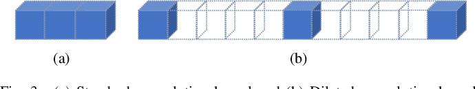 Figure 3 for A Novel Multi-scale Dilated 3D CNN for Epileptic Seizure Prediction