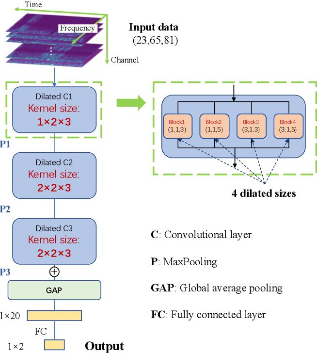 Figure 4 for A Novel Multi-scale Dilated 3D CNN for Epileptic Seizure Prediction