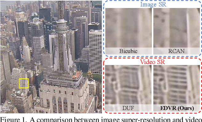 Figure 1 for EDVR: Video Restoration with Enhanced Deformable Convolutional Networks