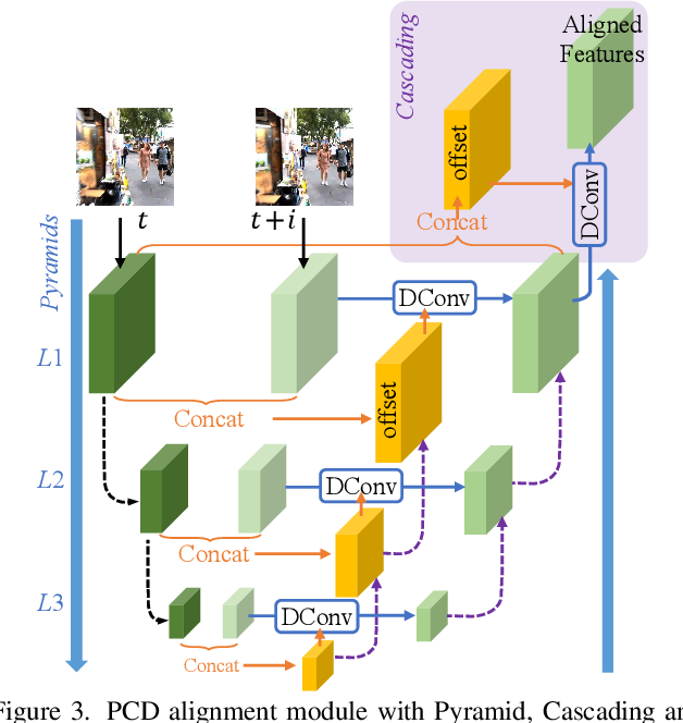 Figure 4 for EDVR: Video Restoration with Enhanced Deformable Convolutional Networks