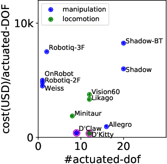 Figure 2 for ROBEL: Robotics Benchmarks for Learning with Low-Cost Robots