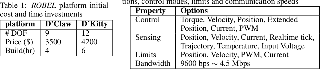 Figure 1 for ROBEL: Robotics Benchmarks for Learning with Low-Cost Robots