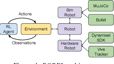 Figure 4 for ROBEL: Robotics Benchmarks for Learning with Low-Cost Robots