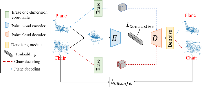 Figure 2 for Point Cloud Pre-training by Mixing and Disentangling