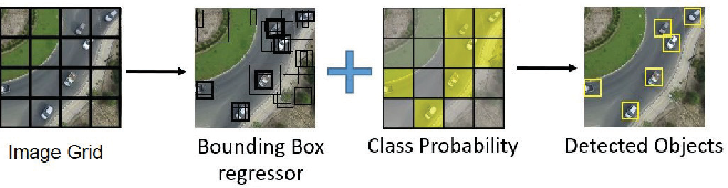 Figure 1 for Efficient ConvNet-based Object Detection for Unmanned Aerial Vehicles by Selective Tile Processing