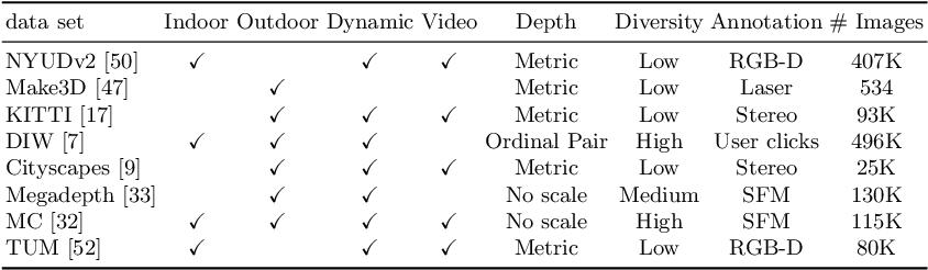 Figure 2 for RealMonoDepth: Self-Supervised Monocular Depth Estimation for General Scenes
