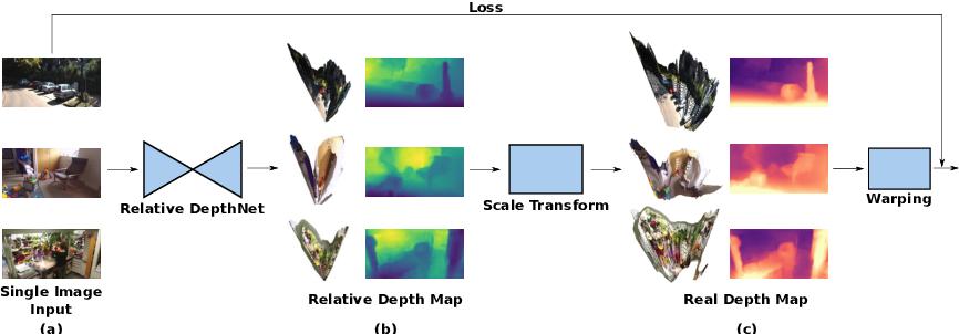 Figure 4 for RealMonoDepth: Self-Supervised Monocular Depth Estimation for General Scenes