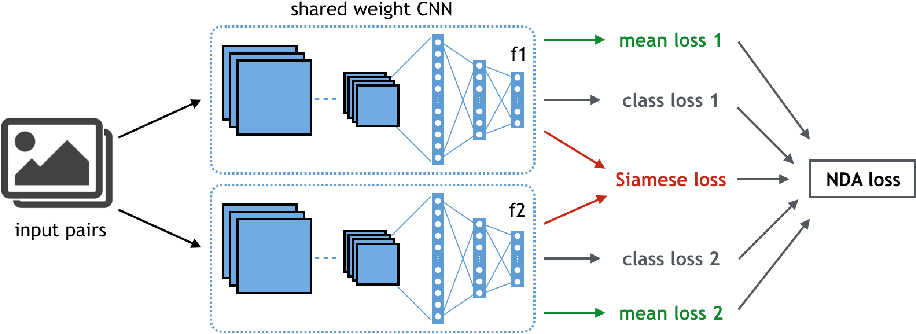 Figure 1 for Learning a Discriminant Latent Space with Neural Discriminant Analysis