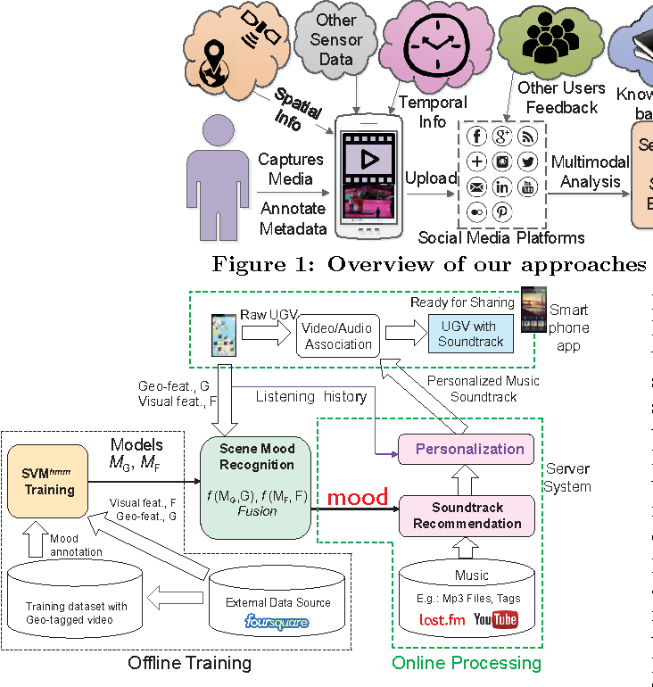 Multimodal-based Multimedia Analysis, Retrieval, and