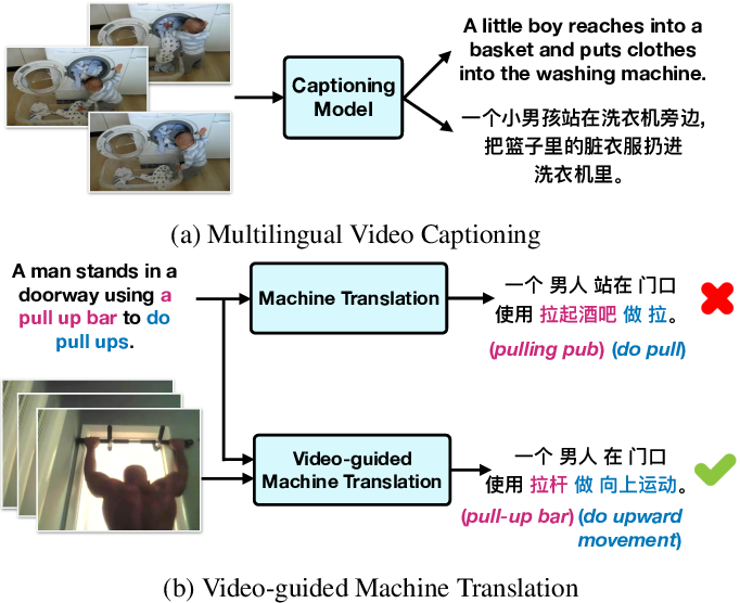 Figure 1 for VATEX: A Large-Scale, High-Quality Multilingual Dataset for Video-and-Language Research