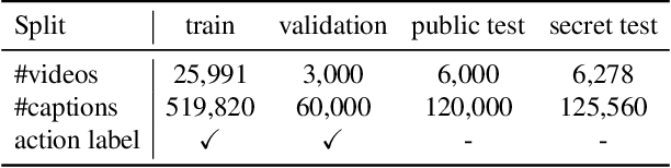 Figure 4 for VATEX: A Large-Scale, High-Quality Multilingual Dataset for Video-and-Language Research