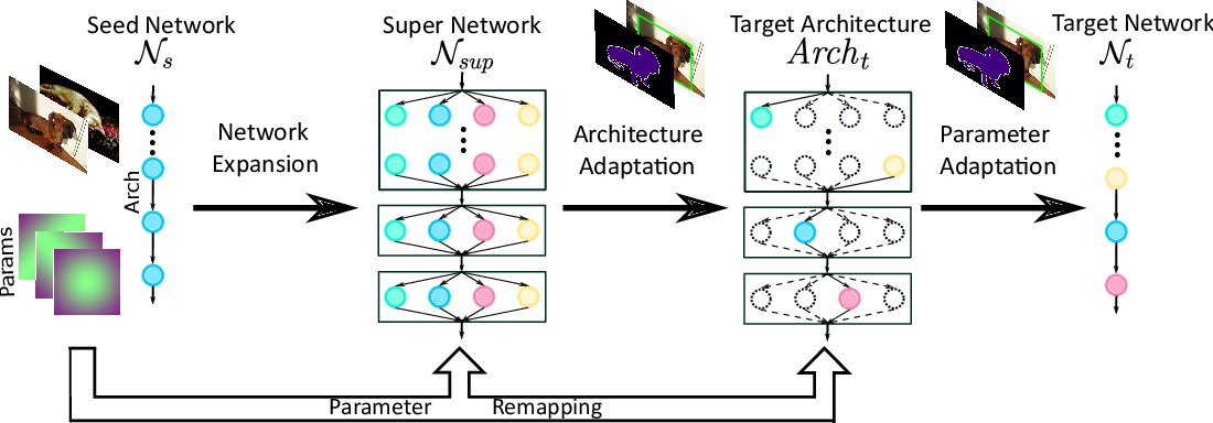 Figure 1 for Fast Neural Network Adaptation via Parameter Remapping and Architecture Search