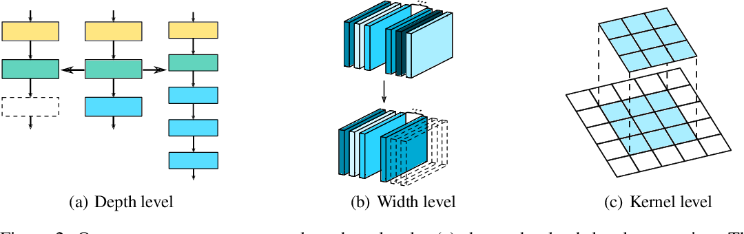 Figure 3 for Fast Neural Network Adaptation via Parameter Remapping and Architecture Search