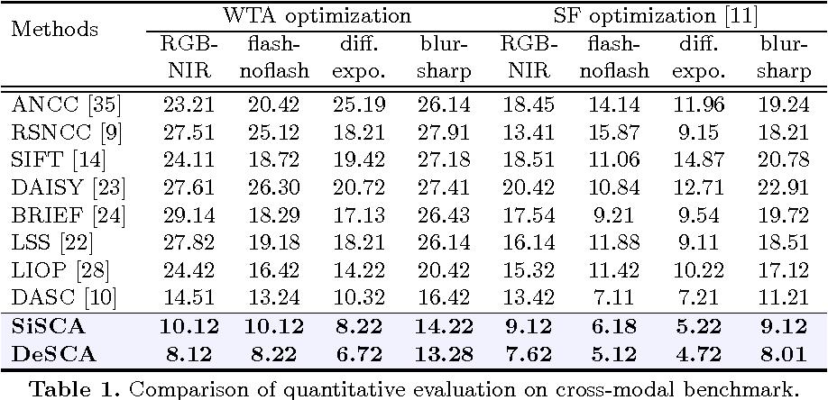 Figure 2 for Deep Self-Convolutional Activations Descriptor for Dense Cross-Modal Correspondence
