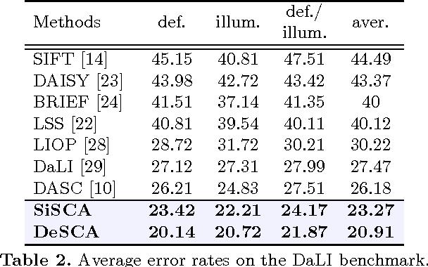 Figure 4 for Deep Self-Convolutional Activations Descriptor for Dense Cross-Modal Correspondence