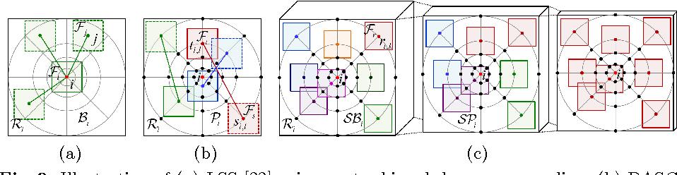 Figure 3 for Deep Self-Convolutional Activations Descriptor for Dense Cross-Modal Correspondence