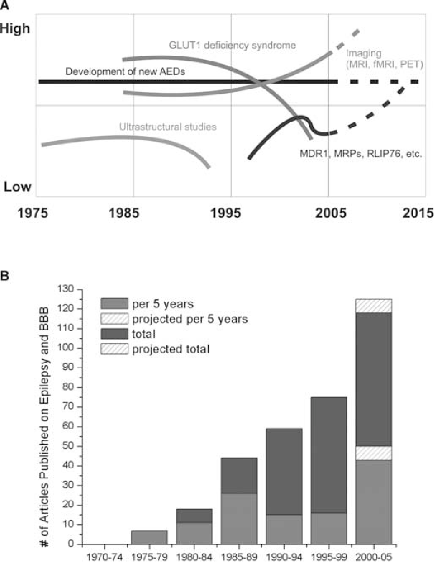 """FIG. 1. Interest in research related to epilepsy and the BBB has been increasing steadily since 1975. A shows general trends in epilepsy research over the past three decades where """"low"""" and """"high"""" are arbitrary units based on Medline searches, textbook entries, etc. and B quantifies these trends by plotting the number of articles published according to PubMed citations when one searches (""""BBB or cerebral endothelia"""" and """"seizures or epilepsy""""). Red bars represent the number of articles published in a given 5 year period while blue bars represent the cumulative number of articles. Given the linear trend observed in the number of articles published in a given 5 year period, the projected number of articles to be published through 2005 was estimated (striped area)."""
