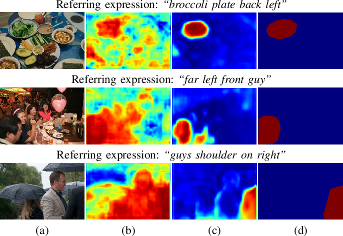 Figure 3 for Dual Convolutional LSTM Network for Referring Image Segmentation