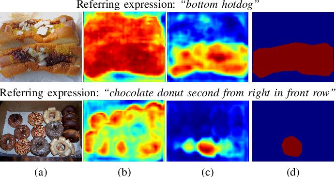 Figure 4 for Dual Convolutional LSTM Network for Referring Image Segmentation
