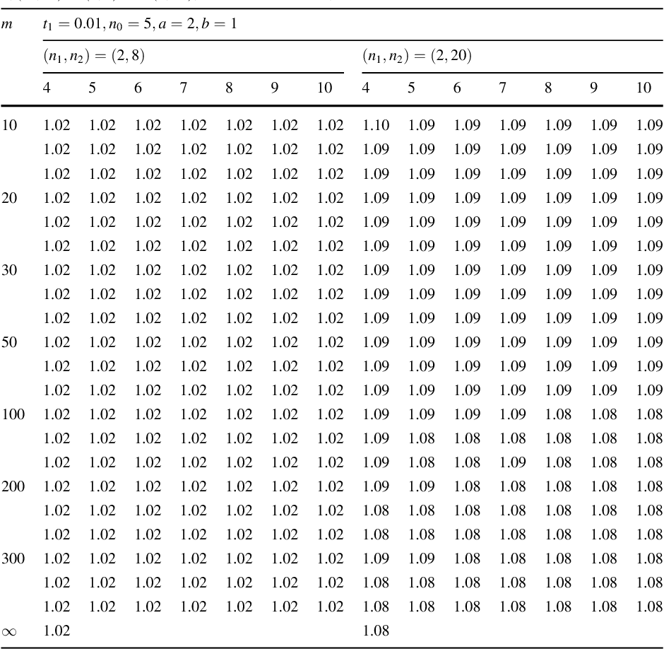 Table 2 from Variable sample size and variable sampling interval