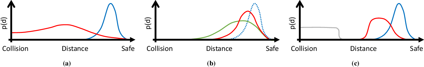 Figure 3 for Social NCE: Contrastive Learning of Socially-aware Motion Representations