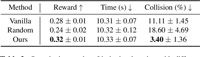 Figure 4 for Social NCE: Contrastive Learning of Socially-aware Motion Representations