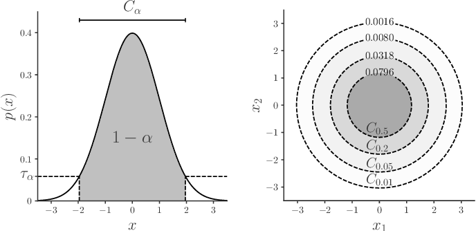 Figure 4 for A Unifying Review of Deep and Shallow Anomaly Detection