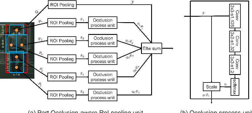 Figure 1 for Occlusion-aware R-CNN: Detecting Pedestrians in a Crowd