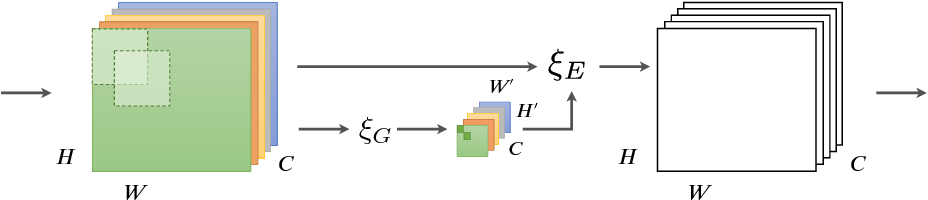 Figure 1 for Gather-Excite: Exploiting Feature Context in Convolutional Neural Networks