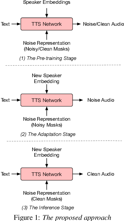 Figure 1 for Noise Robust TTS for Low Resource Speakers using Pre-trained Model and Speech Enhancement
