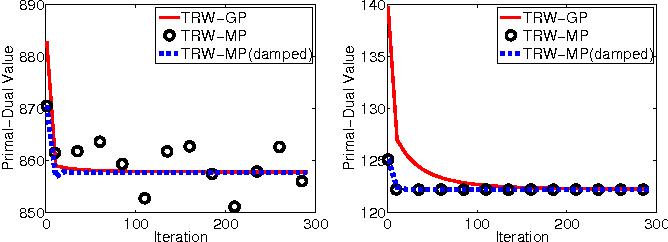 Figure 2 for Convergent Propagation Algorithms via Oriented Trees