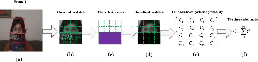 Figure 3 for Visual Tracking via Shallow and Deep Collaborative Model
