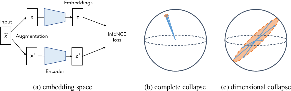 Figure 1 for Understanding Dimensional Collapse in Contrastive Self-supervised Learning