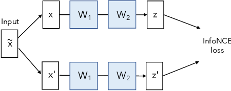 Figure 4 for Understanding Dimensional Collapse in Contrastive Self-supervised Learning