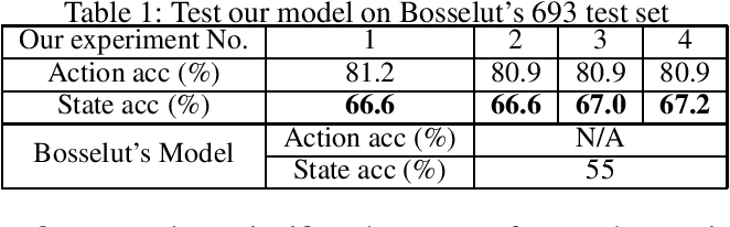 Figure 1 for Action Recognition and State Change Prediction in a Recipe Understanding Task Using a Lightweight Neural Network Model