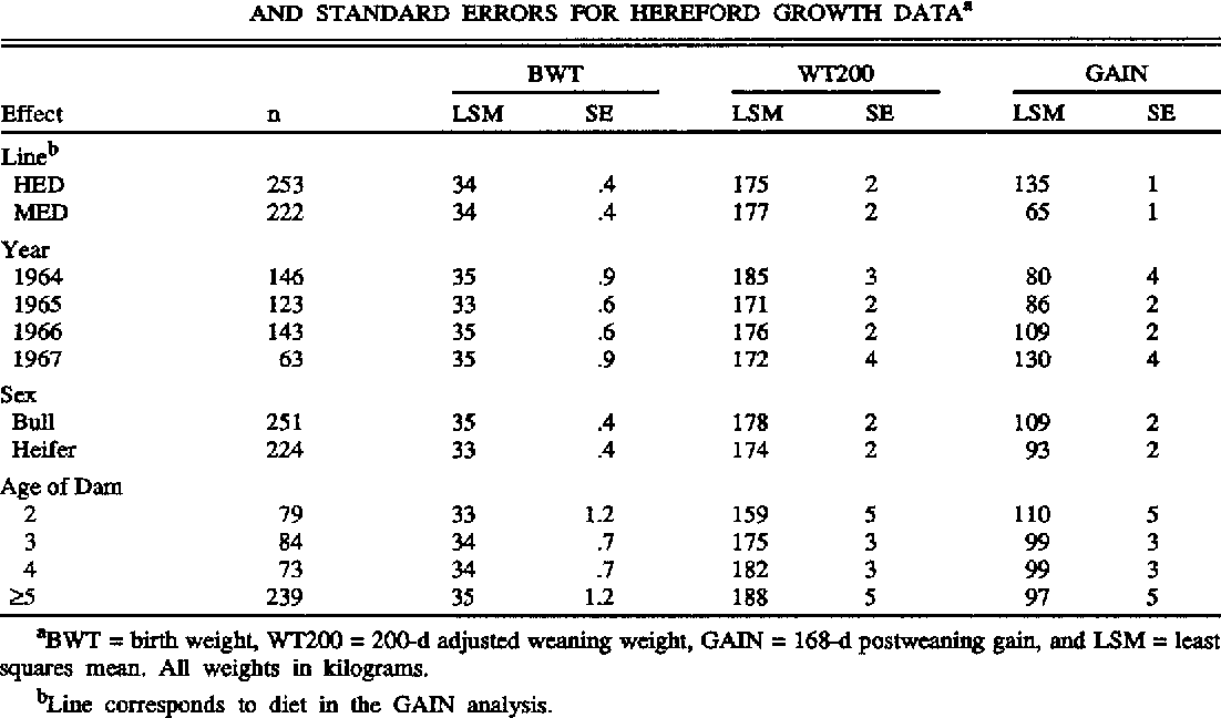 TABLE 3. NUMBER OP OBSERVATIONS, LEAST SQUARES MEANS, AND STANDARD ERRORS FOR HEREFORD GROWTH DATA'